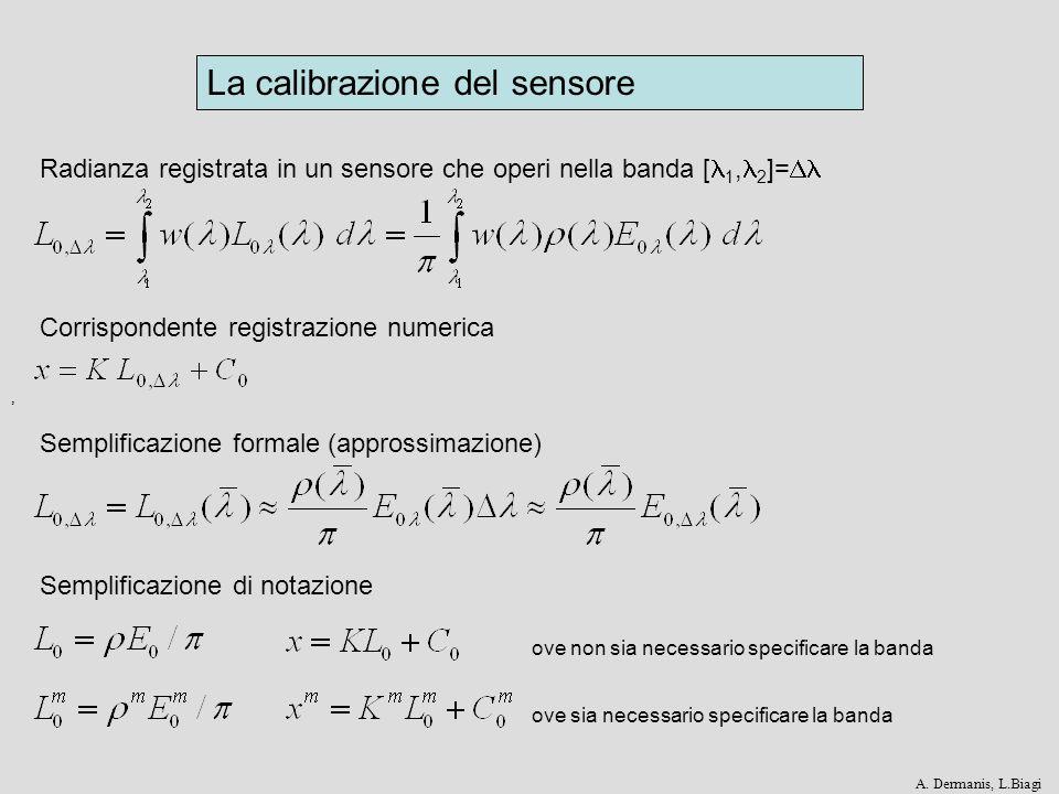Effetto atmosferico Lirradianza incidente E 0 è ridotta di un fattore T 0, la radianza in arrivo al sensore L 0 è ridotta di un fattore T 0.
