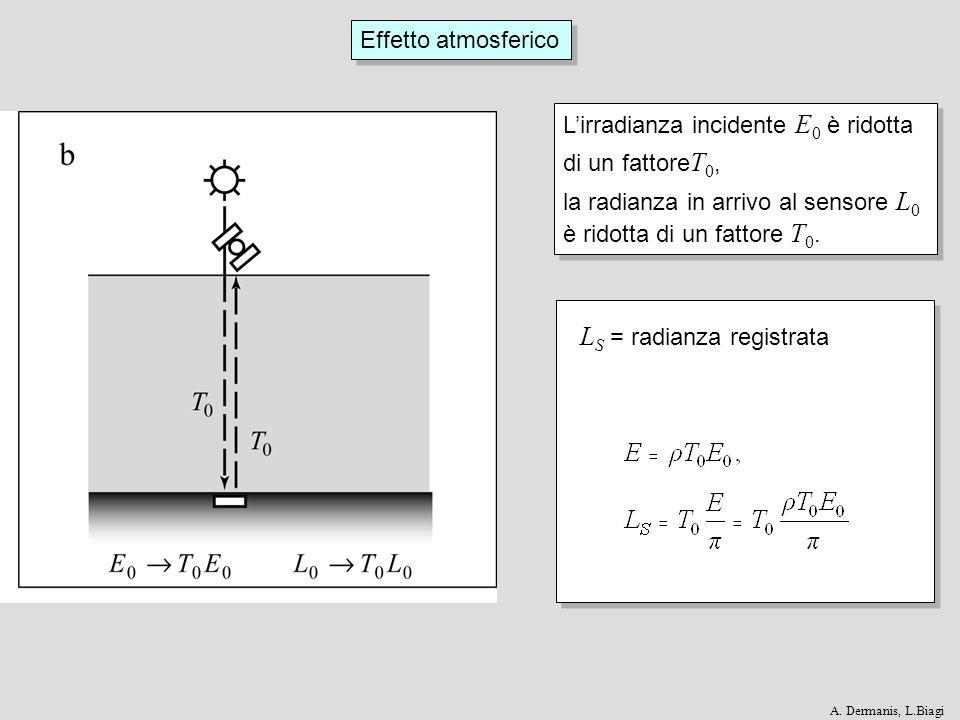 Effetto atmosferico Lirradianza incidente E 0 è ridotta di un fattore T 0, la radianza in arrivo al sensore L 0 è ridotta di un fattore T 0. Lirradian