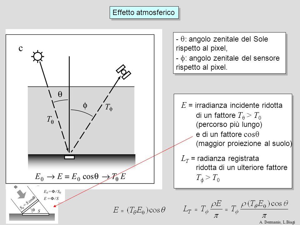Effetto atmosferico Irradianza incidente aggiuntiva E D per i fenomeni di diffusione Irradianza incidente aggiuntiva E D per i fenomeni di diffusione E G = Irradianza incidente L T = Radianza riflessa A.