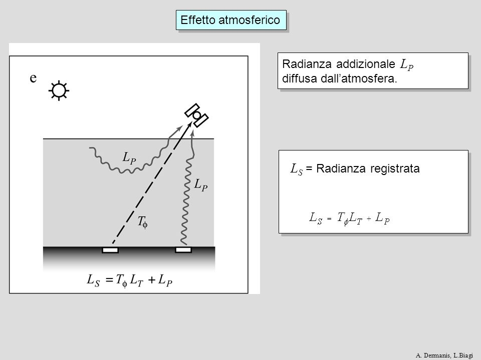 Effetto atmosferico Situazione finale: E 0 = Irradianza incidente dal Sole T θ = Assorbimento atmosferico sullirradianza incidente cosθ = fattore di riduzione per langolo fra pixel e Sole E D = irradianza diffusa dallatmosfera ρ = riflettività del pixel π = angolo solido del semispazio superiore T = assorbimento atmosferico sulla radianza riflessa L P = contributo di radianza per diffusione atmosferica Situazione finale: E 0 = Irradianza incidente dal Sole T θ = Assorbimento atmosferico sullirradianza incidente cosθ = fattore di riduzione per langolo fra pixel e Sole E D = irradianza diffusa dallatmosfera ρ = riflettività del pixel π = angolo solido del semispazio superiore T = assorbimento atmosferico sulla radianza riflessa L P = contributo di radianza per diffusione atmosferica A.