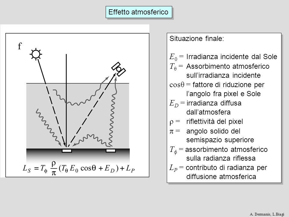 Effetto atmosferico Situazione finale: E 0 = Irradianza incidente dal Sole T θ = Assorbimento atmosferico sullirradianza incidente cosθ = fattore di r