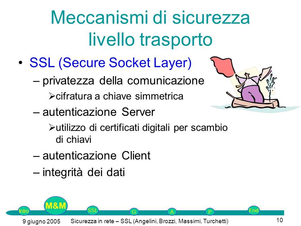 Intro G M&MSSLEnd AP 9 giugno 2005 Sicurezza in rete – SSL (Angelini, Brozzi, Massimi, Turchetti) 10 Meccanismi di sicurezza livello trasporto SSL (Se
