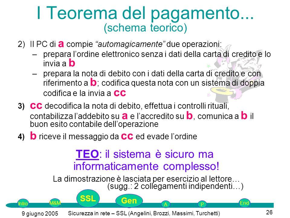 Intro G M&MSSLEnd AP 9 giugno 2005 Sicurezza in rete – SSL (Angelini, Brozzi, Massimi, Turchetti) 26 2)Il PC di a compie automagicamente due operazion