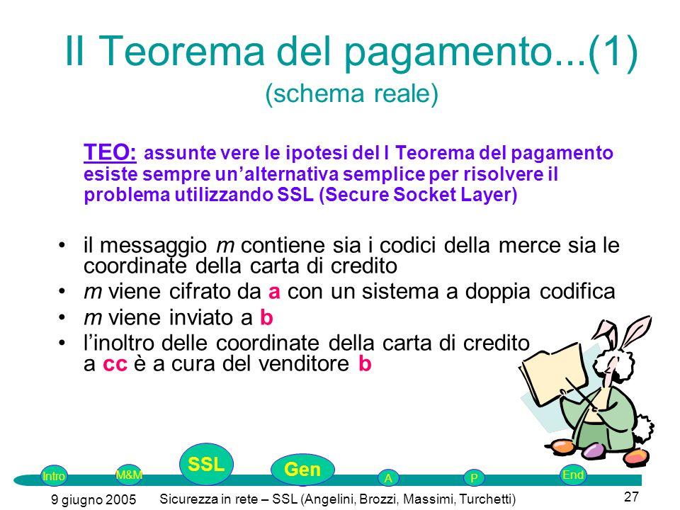Intro G M&MSSLEnd AP 9 giugno 2005 Sicurezza in rete – SSL (Angelini, Brozzi, Massimi, Turchetti) 27 II Teorema del pagamento...(1) (schema reale) TEO