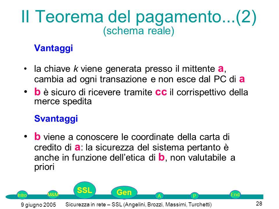 Intro G M&MSSLEnd AP 9 giugno 2005 Sicurezza in rete – SSL (Angelini, Brozzi, Massimi, Turchetti) 28 II Teorema del pagamento...(2) (schema reale) Van