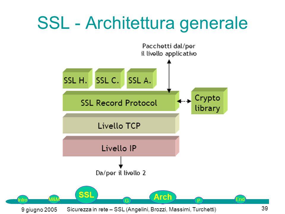 Intro G M&MSSLEnd AP 9 giugno 2005 Sicurezza in rete – SSL (Angelini, Brozzi, Massimi, Turchetti) 39 SSL - Architettura generale SSL Arch