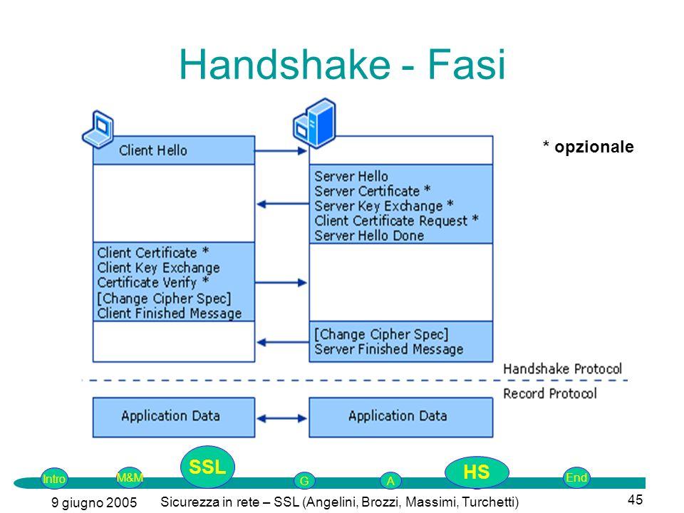 Intro G M&MSSLEnd AP 9 giugno 2005 Sicurezza in rete – SSL (Angelini, Brozzi, Massimi, Turchetti) 45 Handshake - Fasi * opzionale SSL HS
