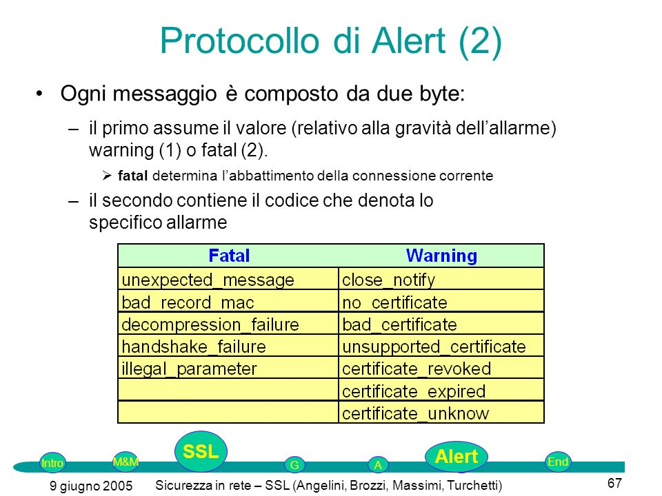 Intro G M&MSSLEnd AP 9 giugno 2005 Sicurezza in rete – SSL (Angelini, Brozzi, Massimi, Turchetti) 67 Ogni messaggio è composto da due byte: –il primo assume il valore (relativo alla gravità dellallarme) warning (1) o fatal (2).