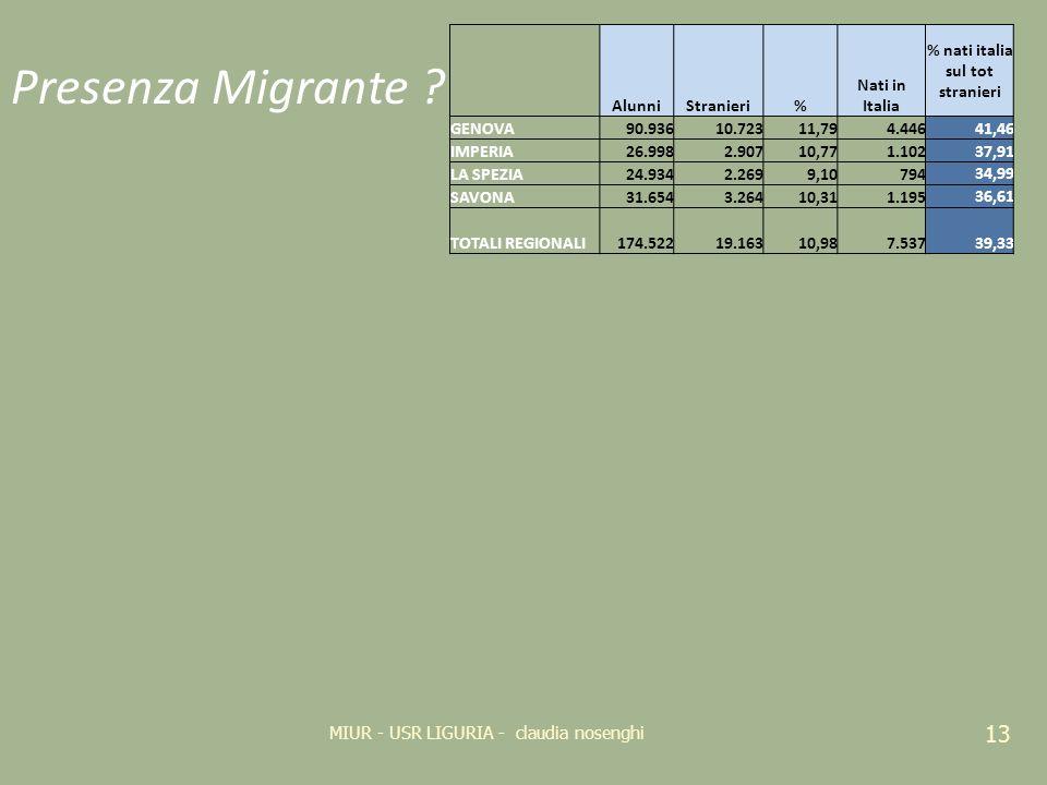Presenza Migrante ? 13 MIUR - USR LIGURIA - claudia nosenghi AlunniStranieri% Nati in Italia % nati italia sul tot stranieri GENOVA90.93610.72311,794.