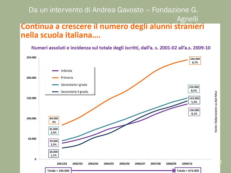 Da un intervento di Andrea Gavosto – Fondazione G. Agnelli 9