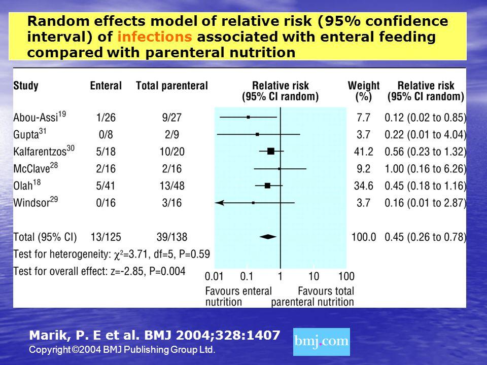 Copyright ©2004 BMJ Publishing Group Ltd. Marik, P. E et al. BMJ 2004;328:1407 Random effects model of relative risk (95% confidence interval) of infe