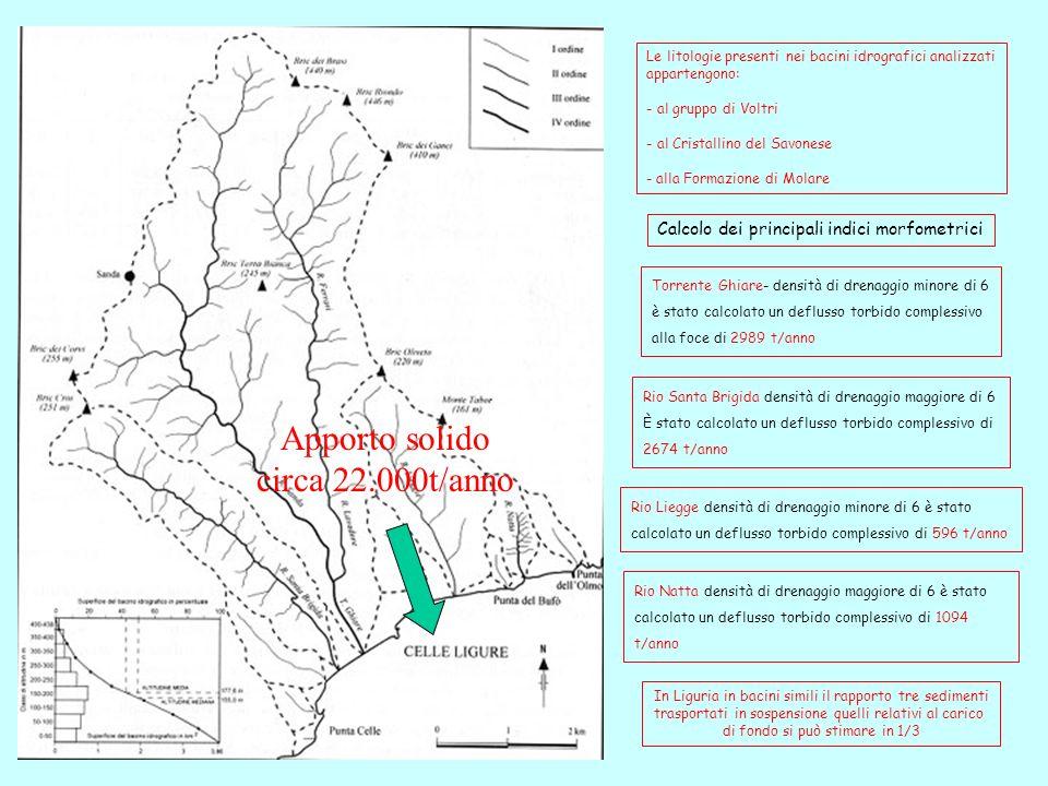Torrente Ghiare- densità di drenaggio minore di 6 è stato calcolato un deflusso torbido complessivo alla foce di 2989 t/anno Calcolo dei principali indici morfometrici Le litologie presenti nei bacini idrografici analizzati appartengono: - al gruppo di Voltri - al Cristallino del Savonese - alla Formazione di Molare Rio Santa Brigida densità di drenaggio maggiore di 6 È stato calcolato un deflusso torbido complessivo di 2674 t/anno Rio Liegge densità di drenaggio minore di 6 è stato calcolato un deflusso torbido complessivo di 596 t/anno Rio Natta densità di drenaggio maggiore di 6 è stato calcolato un deflusso torbido complessivo di 1094 t/anno In Liguria in bacini simili il rapporto tre sedimenti trasportati in sospensione quelli relativi al carico di fondo si può stimare in 1/3 Apporto solido circa 22.000t/anno