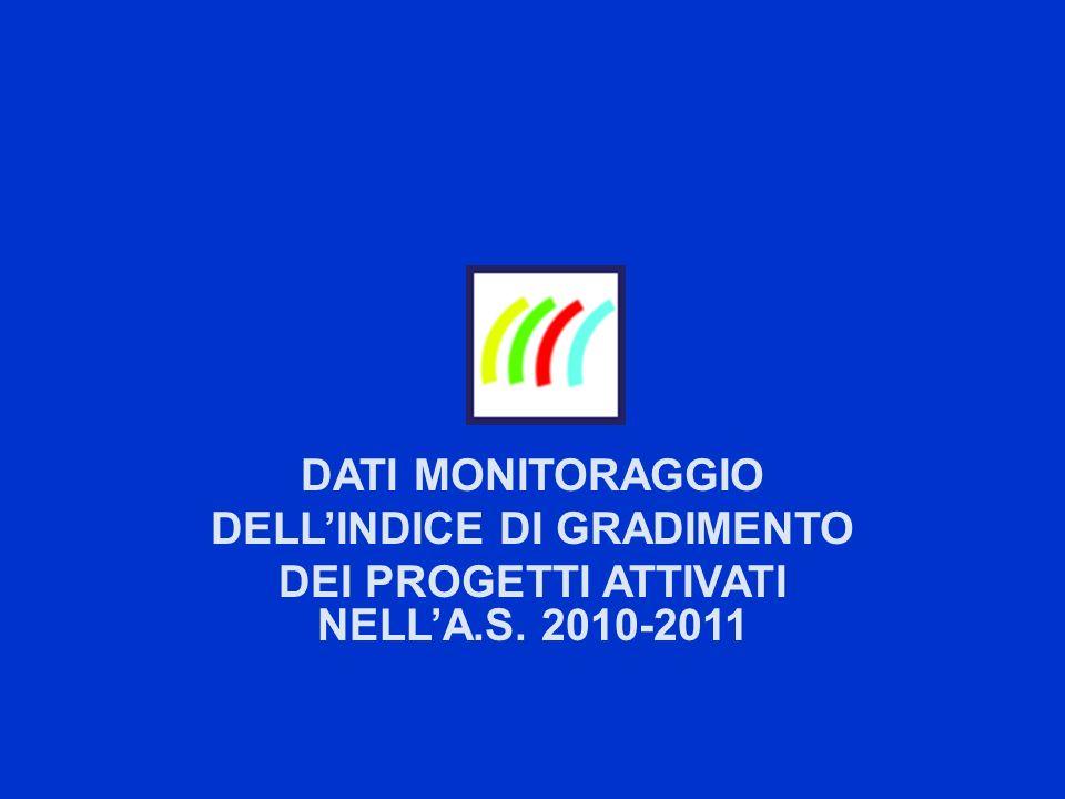 DATI MONITORAGGIO DELLINDICE DI GRADIMENTO DEI PROGETTI ATTIVATI NELLA.S. 2010-2011