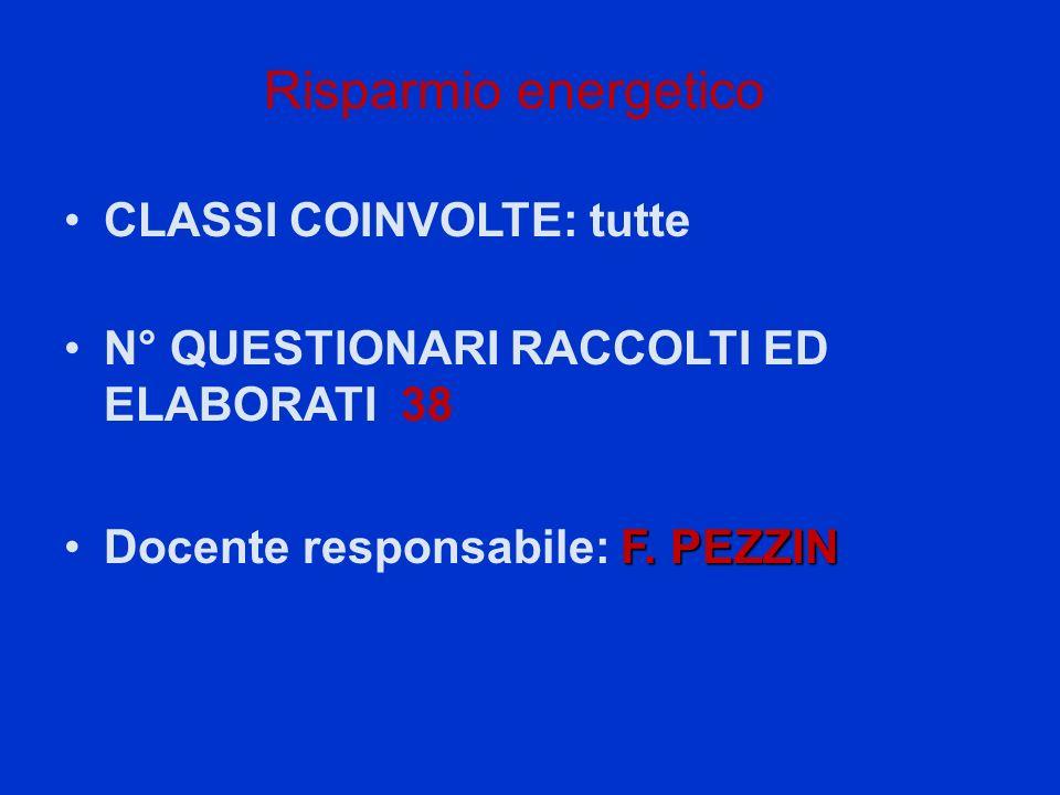 Risparmio energetico CLASSI COINVOLTE: tutte N° QUESTIONARI RACCOLTI ED ELABORATI 38 F.