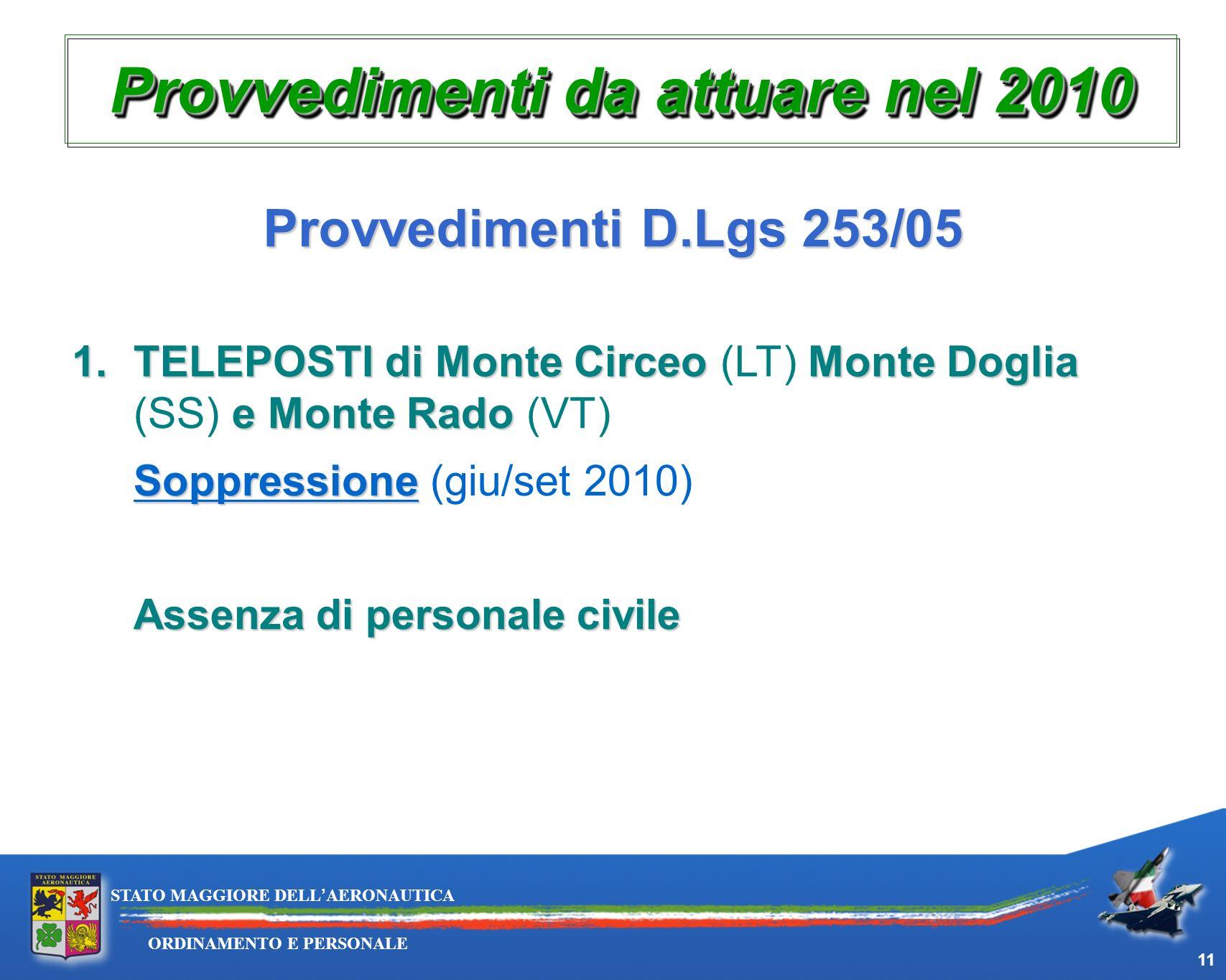 11 ORDINAMENTO E PERSONALE STATO MAGGIORE DELLAERONAUTICA Provvedimenti D.Lgs 253/05 1.TELEPOSTIdi Monte CirceoMonte Doglia e Monte Rado 1.TELEPOSTI d