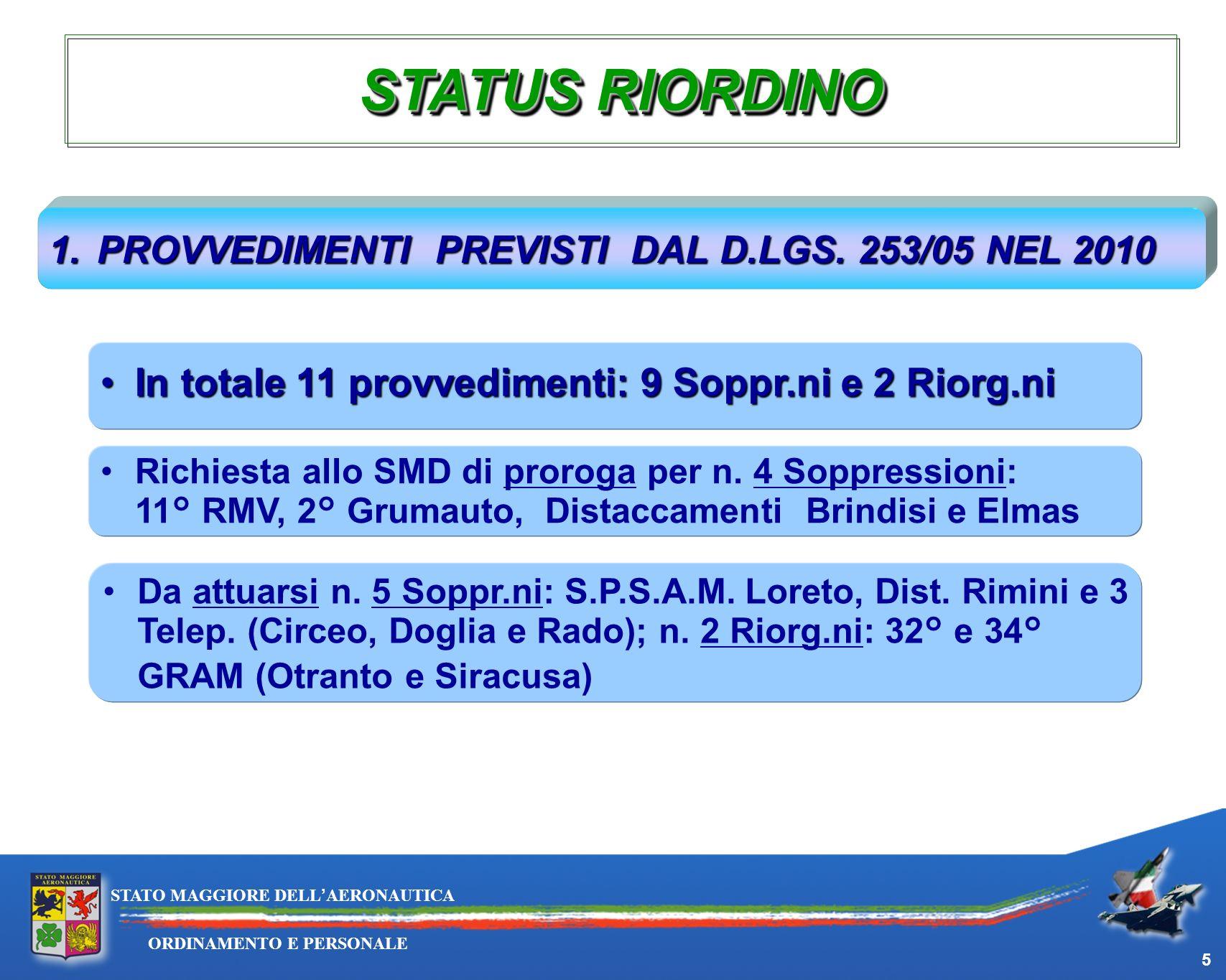 5 ORDINAMENTO E PERSONALE STATO MAGGIORE DELLAERONAUTICA STATUS RIORDINO 1.PROVVEDIMENTI PREVISTI DAL D.LGS. 253/05 NEL 2010 In totale 11 provvediment