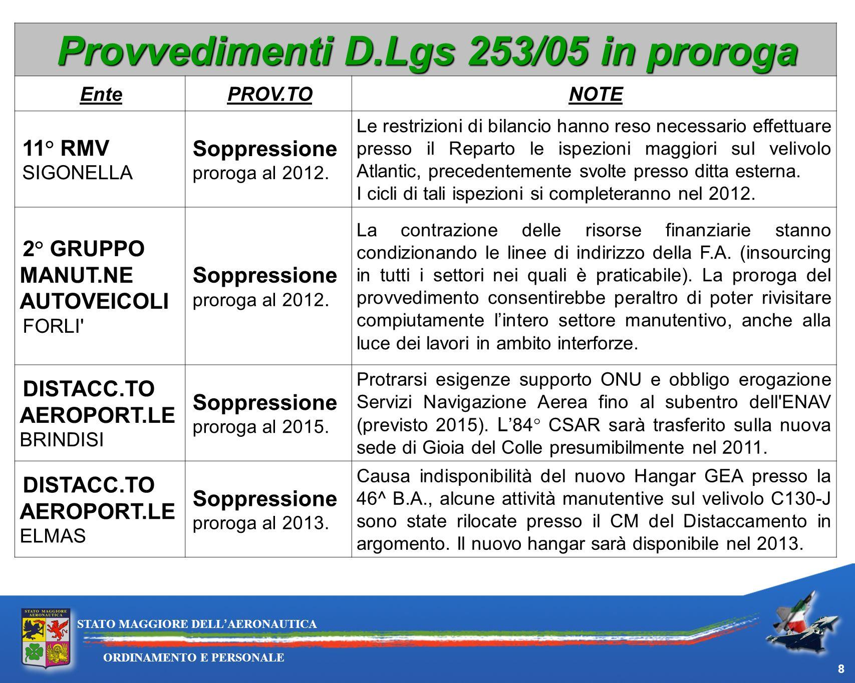 8 ORDINAMENTO E PERSONALE STATO MAGGIORE DELLAERONAUTICA Provvedimenti D.Lgs 253/05 in proroga EntePROV.TONOTE 11° RMV SIGONELLA Soppressione proroga