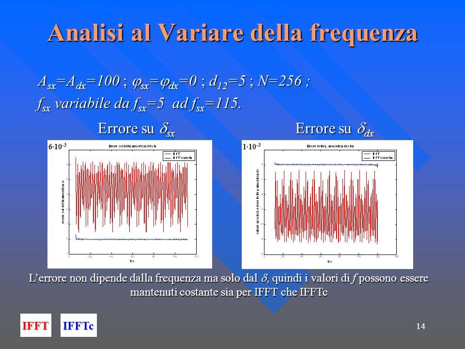 14 Analisi al Variare della frequenza A sx =A dx =100 ; sx = dx =0 ; d 12 =5 ; N=256 ; f sx variabile da f sx =5 ad f sx =115. Errore su sx Errore su