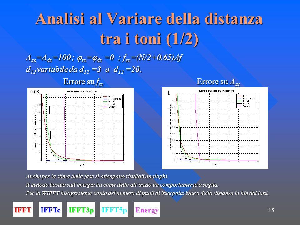 15 Analisi al Variare della distanza tra i toni (1/2) A sx =A dx =100 ; sx = dx =0 ; f sx =(N/2+0.65)Δf d 12 variabile da d 12 =3 a d 12 =20. Errore s