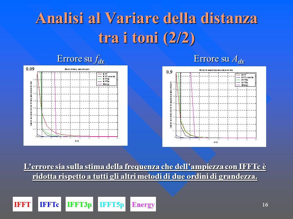 16 Analisi al Variare della distanza tra i toni (2/2) Errore su f dx Errore su A dx Errore su f dx Errore su A dx IFFTIFFTcIFFT3pIFFT5pEnergy 0.09 0.9 Lerrore sia sulla stima della frequenza che dellampiezza con IFFTc è ridotta rispetto a tutti gli altri metodi di due ordini di grandezza.