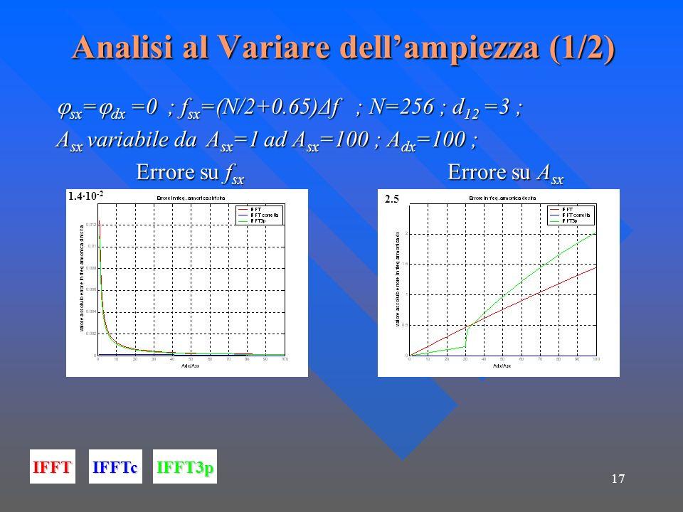 17 Analisi al Variare dellampiezza (1/2) sx = dx =0 ; f sx =(N/2+0.65)Δf ; N=256 ; d 12 =3 ; sx = dx =0 ; f sx =(N/2+0.65)Δf ; N=256 ; d 12 =3 ; A sx variabile da A sx =1 ad A sx =100 ; A dx =100 ; Errore su f sx Errore su A sx Errore su f sx Errore su A sx IFFTIFFTcIFFT3p 2.5 1.410 -2