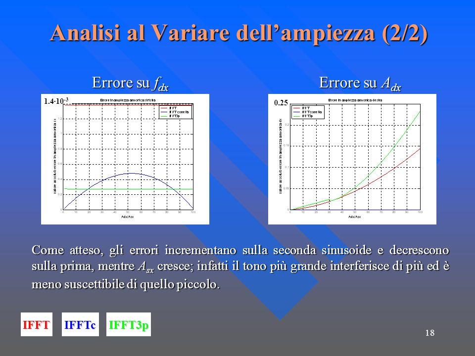 18 Analisi al Variare dellampiezza (2/2) Errore su f dx Errore su A dx Errore su f dx Errore su A dx IFFTIFFTcIFFT3p Come atteso, gli errori incrementano sulla seconda sinusoide e decrescono sulla prima, mentre A sx cresce; infatti il tono più grande interferisce di più ed è meno suscettibile di quello piccolo.