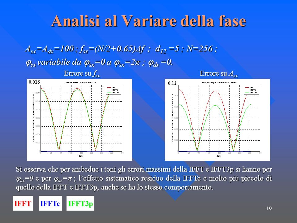 19 Analisi al Variare della fase A sx =A dx =100 ; f sx =(N/2+0.65)Δf ; d 12 =5 ; N=256 ; sx variabile da sx =0 a sx =2π ; dx =0.