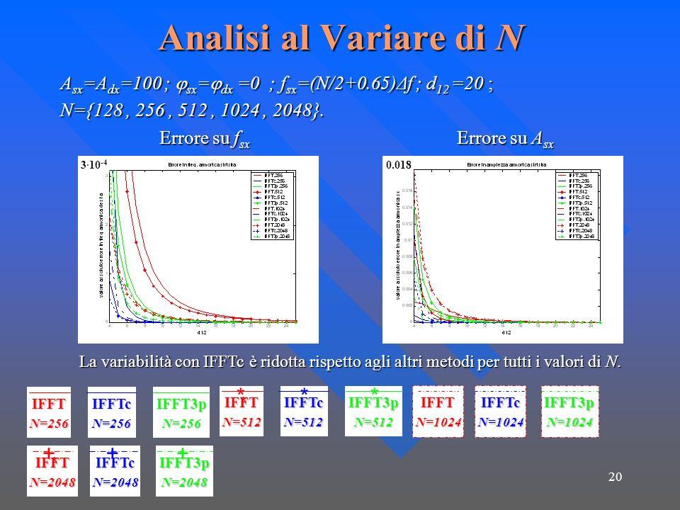 20 Analisi al Variare di N A sx =A dx =100 ; sx = dx =0 ; f sx =(N/2+0.65)Δf ; d 12 =20 ; N={128, 256, 512, 1024, 2048}. Errore su f sx Errore su A sx