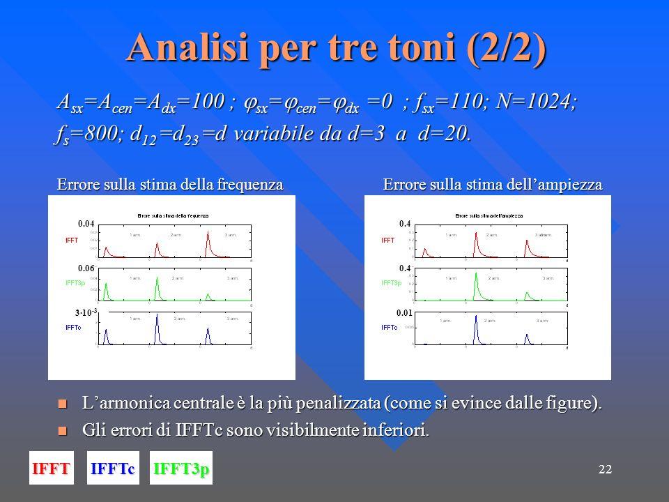 22 Analisi per tre toni (2/2) A sx =A cen =A dx =100 ; sx = cen = dx =0 ; f sx =110; N=1024; f s =800; d 12 =d 23 =d variabile da d=3 a d=20. Errore s