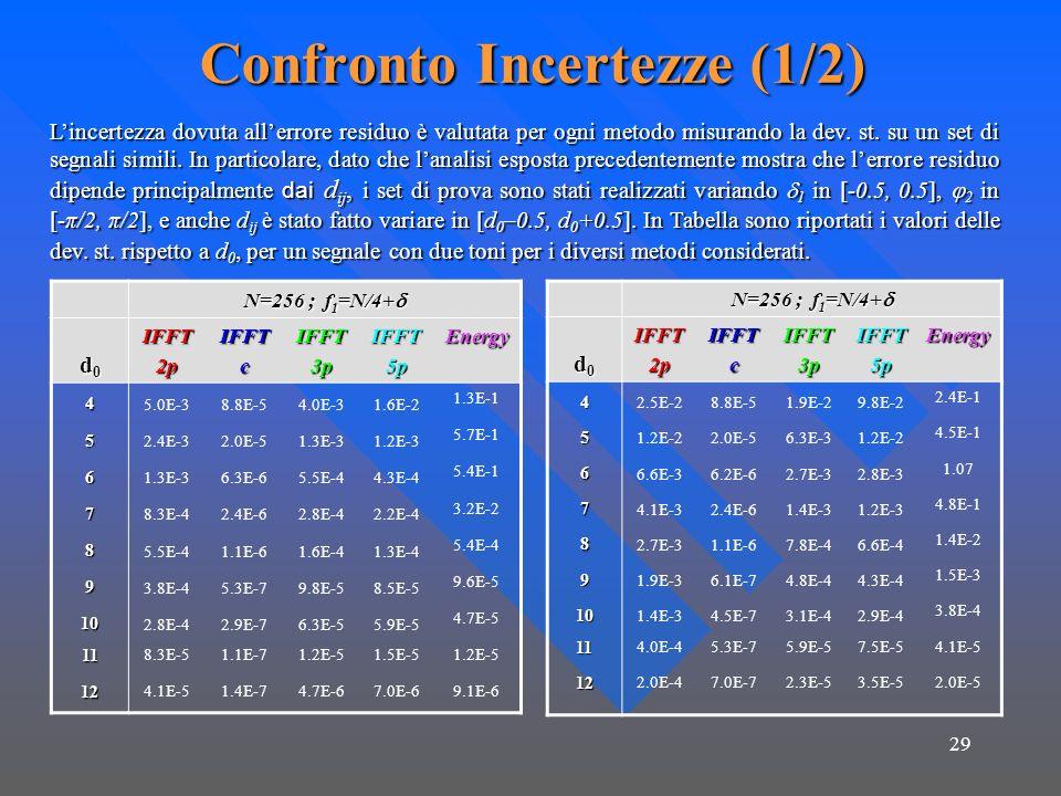 29 Confronto Incertezze (1/2) Lincertezza dovuta allerrore residuo è valutata per ogni metodo misurando la dev. st. su un set di segnali simili. In pa