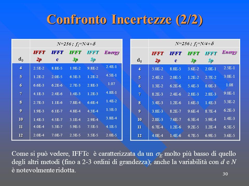 30 Confronto Incertezze (2/2) N=256 ; f 1 =N/4+ N=256 ; f 1 =N/4+ d0d0d0d0IFFT2pIFFTcIFFT3pIFFT5p Energy 4 2.5E-28.8E-51.9E-29.8E-2 2.4E-1 5 1.2E-22.0E-56.3E-31.2E-2 4.5E-1 6 6.6E-36.2E-62.7E-32.8E-3 1.07 7 4.1E-32.4E-61.4E-31.2E-3 4.8E-1 8 2.7E-31.1E-67.8E-46.6E-4 1.4E-2 9 1.9E-36.1E-74.8E-44.3E-4 1.5E-3 10 1.4E-34.5E-73.1E-42.9E-4 3.8E-4 11 4.0E-45.3E-75.9E-57.5E-54.1E-5 12 2.0E-47.0E-72.3E-53.5E-52.0E-5 N=256 ; f 1 =N/4+ N=256 ; f 1 =N/4+ d0d0d0d0IFFT2pIFFTcIFFT3pIFFT5pEnergy 45.0E-28.8E-53.6E-22.0E-1 2.5E-1 52.4E-22.0E-51.2E-22.7E-2 3.0E-1 61.3E-26.2E-65.4E-38.0E-3 1.08 78.2E-32.4E-62.8E-3 9.0E-1 85.4E-31.2E-61.6E-31.4E-3 5.3E-2 93.8E-38.2E-79.6E-48.7E-4 6.2E-3 102.8E-37.6E-76.3E-45.9E-4 1.4E-3 116.7E-41.2E-69.2E-51.2E-46.5E-5 124.0E-41.4E-64.7E-56.9E-53.6E-5 Come si può vedere, IFFTc è caratterizzata da un E molto più basso di quello degli altri metodi (fino a 2-3 ordini di grandezza); anche la variabilità con d e N è notevolmente ridotta.