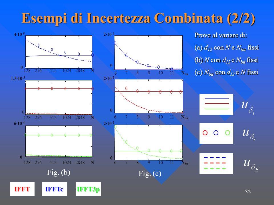 32 Esempi di Incertezza Combinata (2/2) 12825651210242048N 0 4·10 -5 1.5·10 -3 0 12825651210242048N 0 6·10 -4 12825651210242048N 6 7891011N bit 0 67891011N bit 0 67891011N bit 0 2·10 -3 IFFTIFFTcIFFT3p Prove al variare di: (a) d 12 con N e N bit fissi (b) N con d 12 e N bit fissi (c) N bit con d 12 e N fissi Fig.