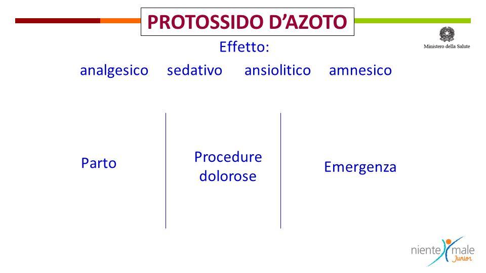 Parto Effetto: analgesico sedativo ansiolitico amnesico Procedure dolorose Emergenza PROTOSSIDO DAZOTO