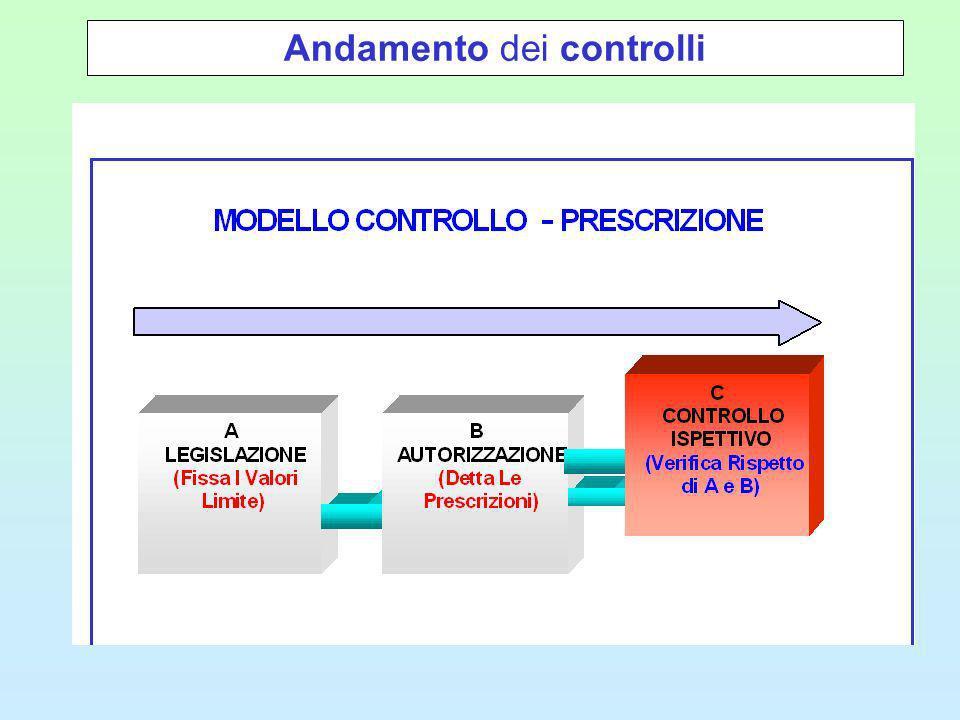 SVILUPPI FUTURI si può ipotizzare di raddoppiare il numero di controlli nelle aree individuate dal PRRA e per gli impianti ex DPR 203/88: 150* 1000* 800 di 15.000* 400 di 200.000* Grandi impianti + Seveso 2 IPPC 3 Aree individuate dal PRRA Impianti ex DPR 203/88 * n° stimato di camini/impianti delle diverse tipologie presenti nella regione Veneto