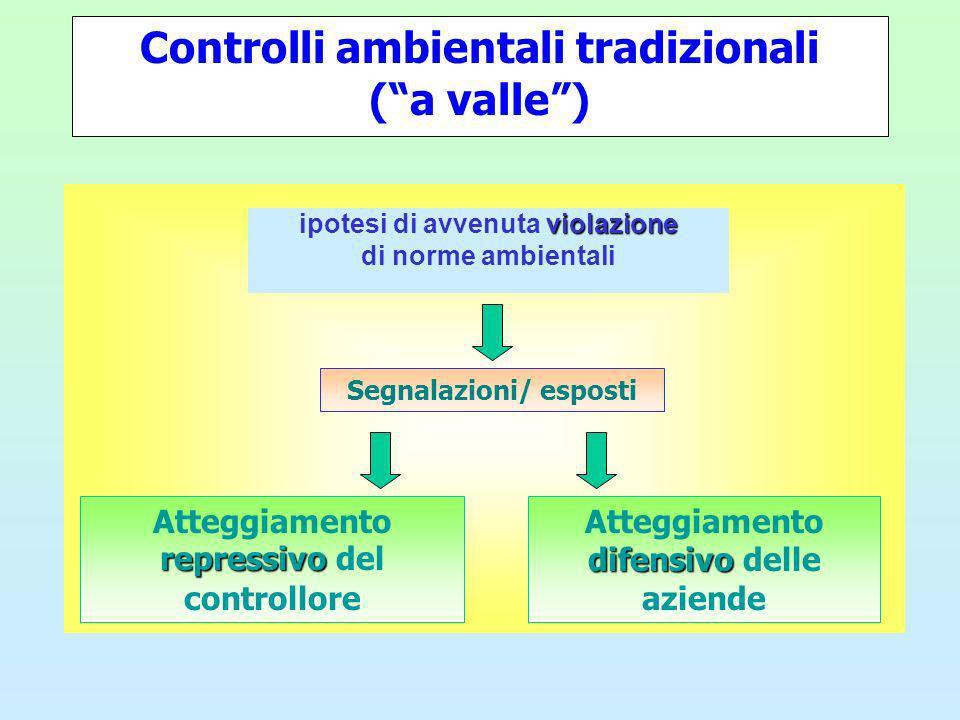 Controlli ambientali tradizionali (a valle) violazione ipotesi di avvenuta violazione di norme ambientali repressivo Atteggiamento repressivo del controllore difensivo Atteggiamento difensivo delle aziende Segnalazioni/ esposti