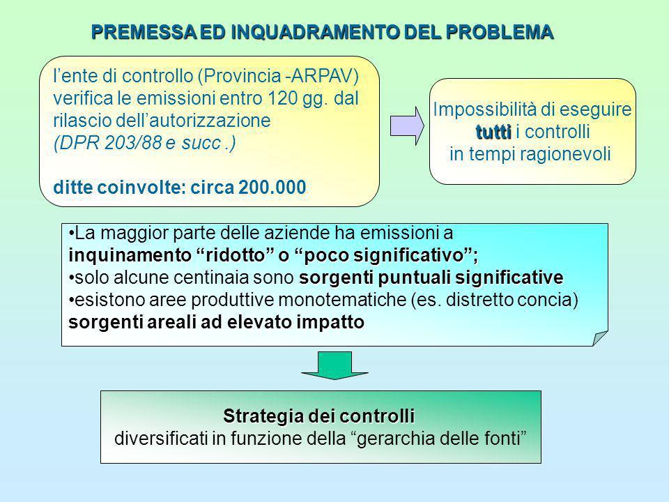 PREMESSA ED INQUADRAMENTO DEL PROBLEMA lente di controllo (Provincia -ARPAV) verifica le emissioni entro 120 gg.
