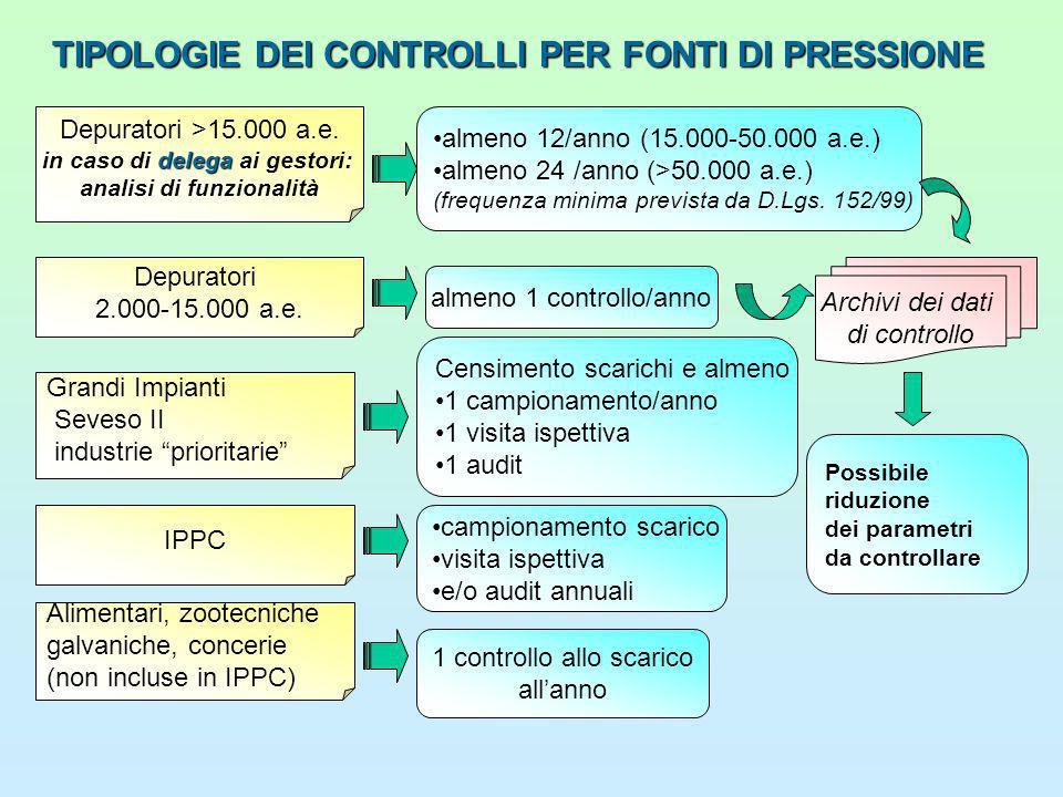 TIPOLOGIEDEI CONTROLLI PER FONTI DI PRESSIONE TIPOLOGIE DEI CONTROLLI PER FONTI DI PRESSIONE Depuratori >15.000 a.e.
