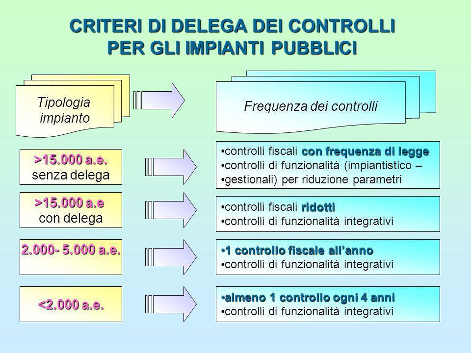 CRITERI DI DELEGA DEI CONTROLLI PER GLI IMPIANTI PUBBLICI >15.000 a.e.