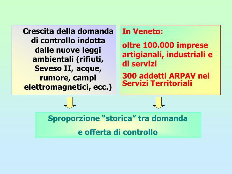 Art.9,D.Lgs.372/99 Ispezioni periodiche sugli impianti autorizzati, nellesercizio delle proprie funzioni di controllo e prevenzione ambientale (attività istituzionale obbligatoria) Co.3 ….