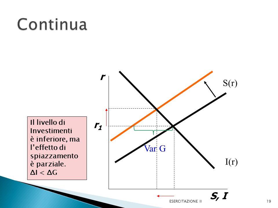 ESERCITAZIONE II19 r S, I r1r1 S(r) Var G I(r) Il livello di Investimenti è inferiore, ma leffetto di spiazzamento è parziale.