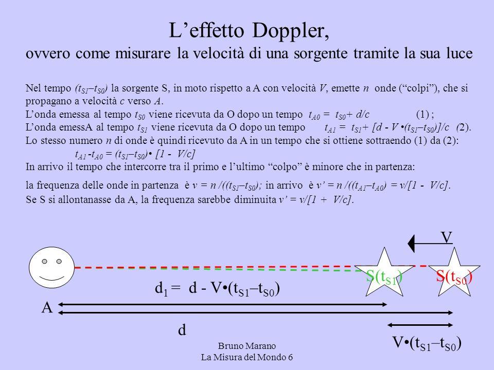 Bruno Marano La Misura del Mondo 6 Leffetto Doppler, ovvero come misurare la velocità di una sorgente tramite la sua luce S(t S0 ) V S(t S1 ) V(t S1 –t S0 ) d d 1 = d - V(t S1 –t S0 ) Nel tempo (t S1 –t S0 ) la sorgente S, in moto rispetto a A con velocità V, emette n onde (colpi), che si propagano a velocità c verso A.
