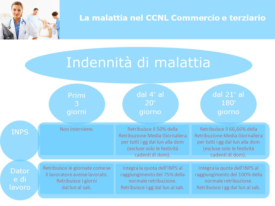 La malattia nel CCNL Commercio e terziario Indennità di malattia Primi 3 giorni dal 4° al 20° giorno dal 21° al 180° giorno INPS Dator e di lavoro Non interviene.