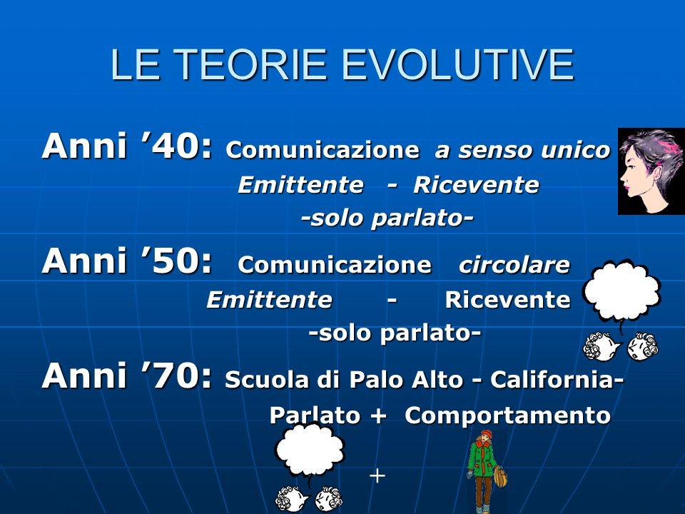 LE TEORIE EVOLUTIVE Anni 40: Comunicazione a senso unico Emittente - Ricevente Emittente - Ricevente -solo parlato- -solo parlato- Anni 50: Comunicazi