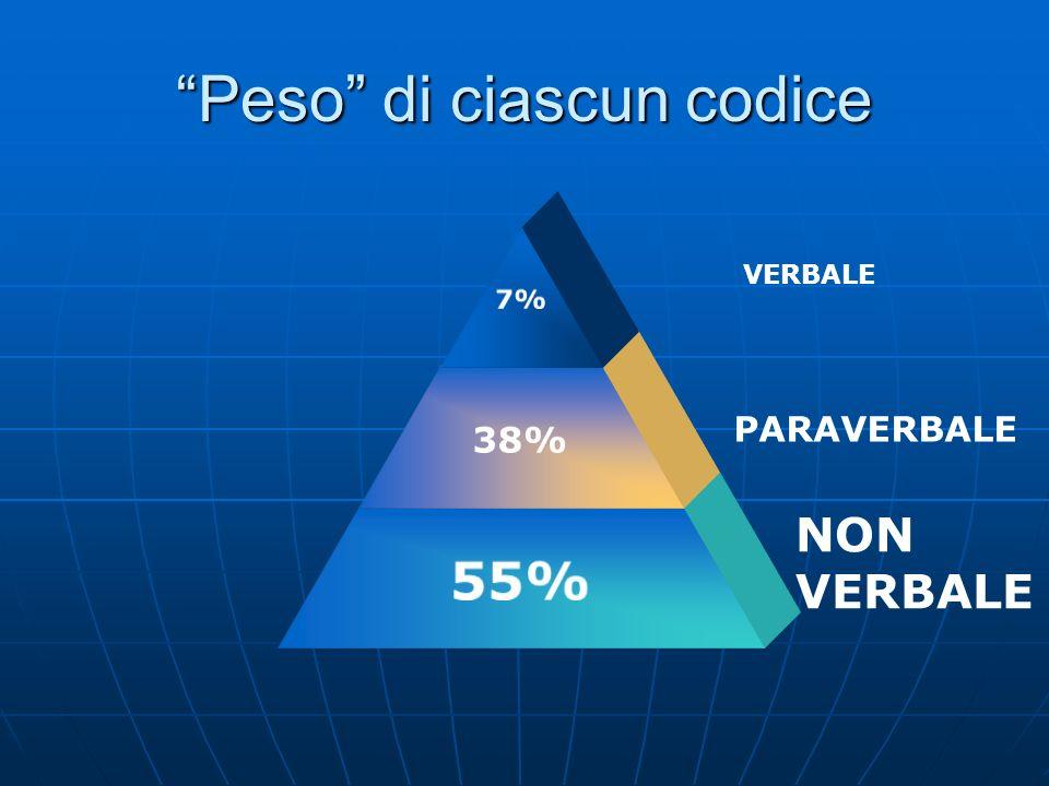 Peso di ciascun codice 7% 38% 55% VERBALE PARAVERBALE NON VERBALE