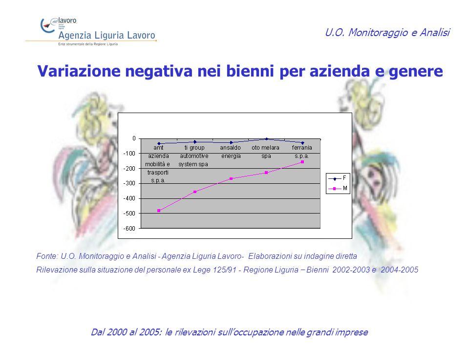 Variazione negativa nei bienni per azienda e genere U.O.