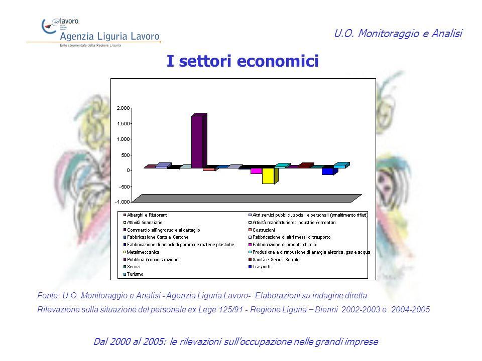 I settori economici U.O.
