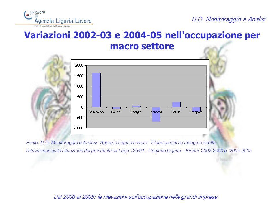 Variazioni 2002-03 e 2004-05 nell occupazione per macro settore U.O.