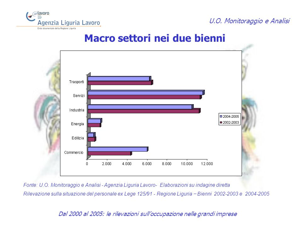 Macro settori nei due bienni U.O.