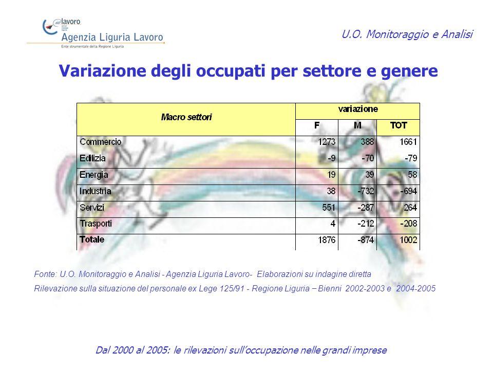 Variazione degli occupati per settore e genere U.O.