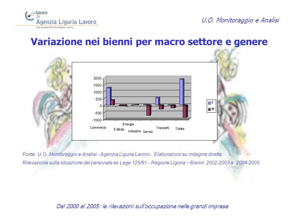 Variazione nei bienni per macro settore e genere U.O.